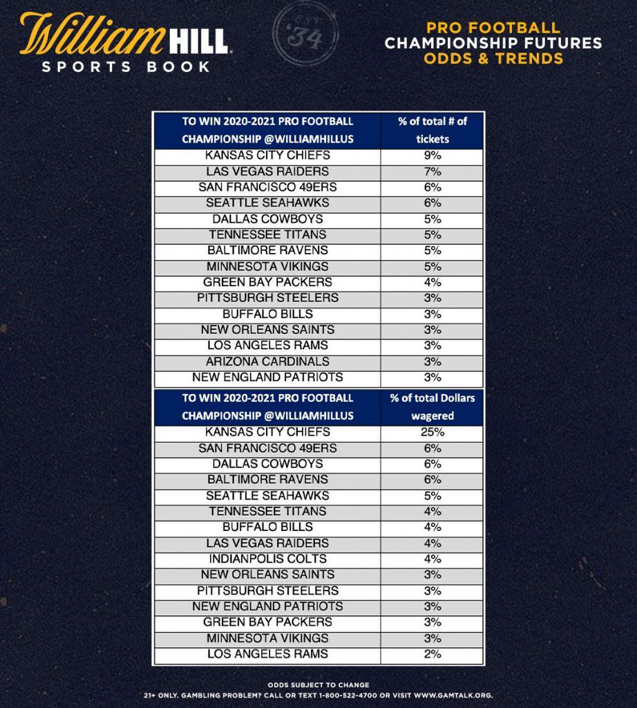 nfl super bowl 2021 betting lines