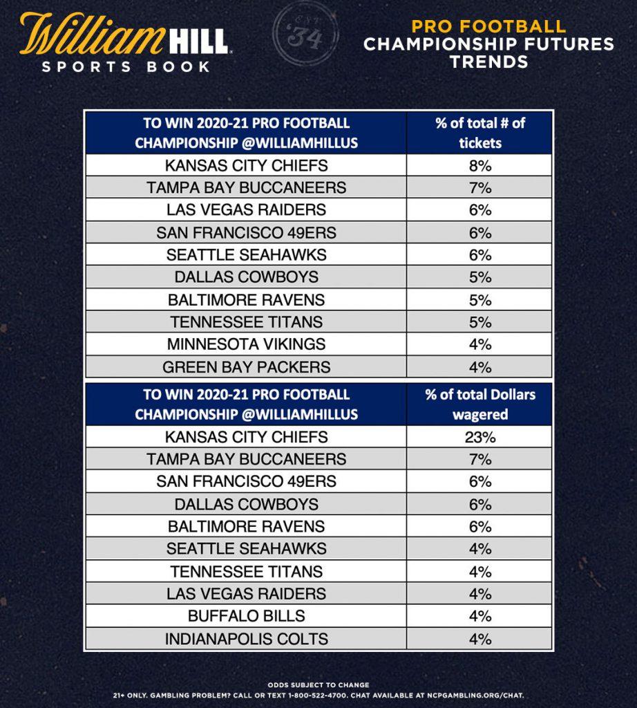 Betting odds super bowl winner top sports betting sites 2013