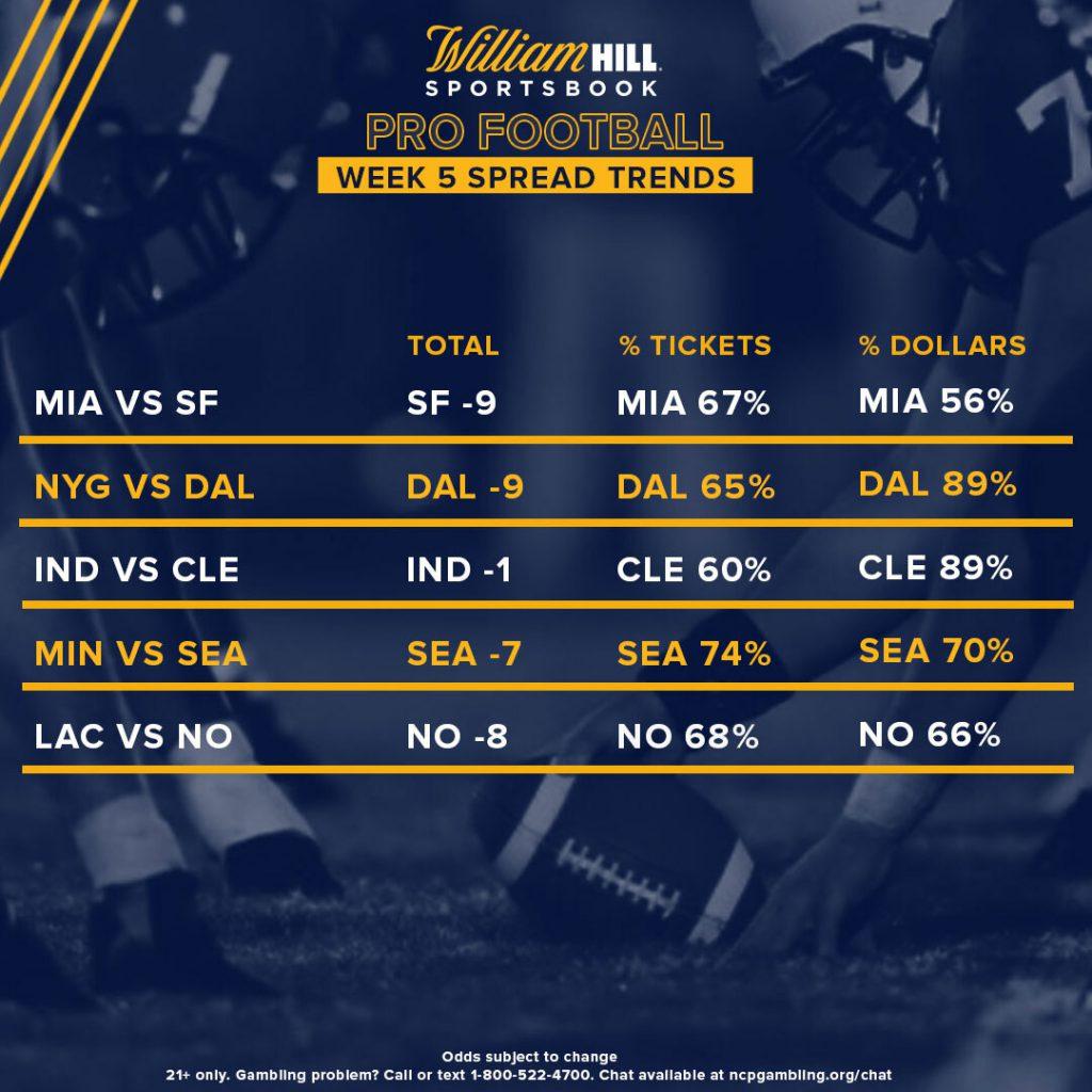 Nfl week 5 betting lines 2021 chevy mercury sport betting