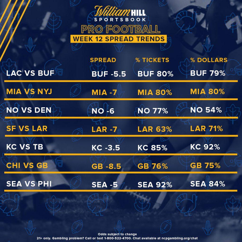 betting trends nfl week 12 odds